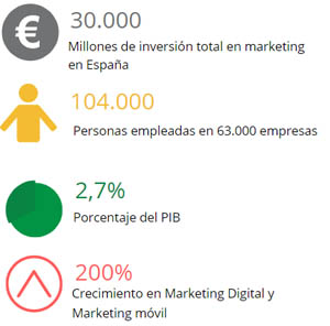 Tabla resumen del sector del marketing